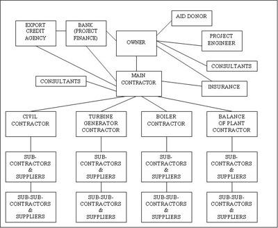 Diagram of corruption